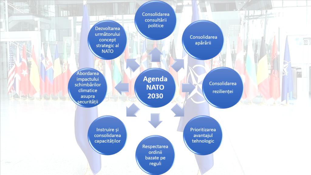 Agenda NATO 2030: rezultatele Summit-ului NATO Bruxelles
